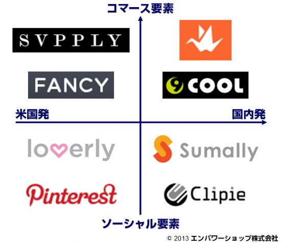 ソーシャルからコマースへの系譜 PinterestからSumally、FANCY、そしてOrigamiへ(前編)【Eコマースコンバージョンラボ】