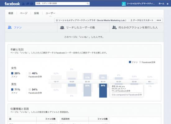 新ページインサイト ユーザー ファンのデモグラフィック