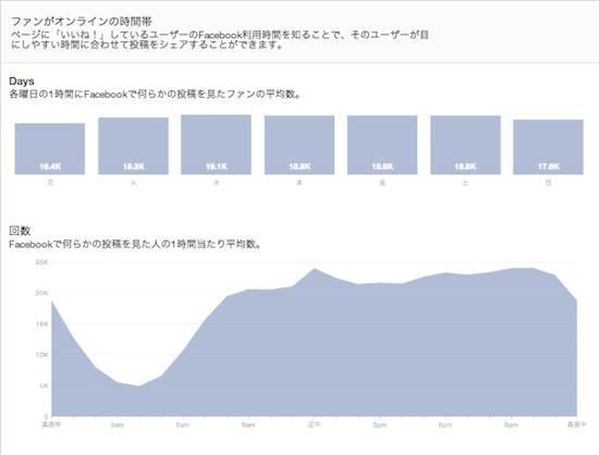 【要チェック】Facebookページインサイト全面刷新!新インサイトを詳細解説