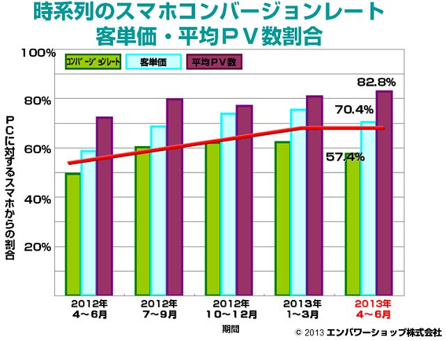 [2.時系列のスマートフォンコンバージョンレート・客単価・平均PV数割合]
