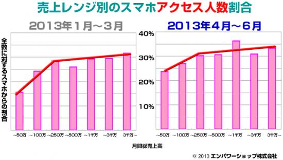 [4.売上レンジ別のスマートフォンアクセス人数割合]