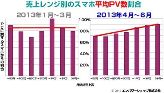 [7.売上レンジ別のスマートフォン平均PV数割合]