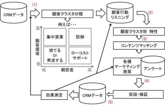 会員制EC事業者のビックデータ活用をフロー化した概念図