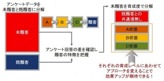 顧客化プロセス発見