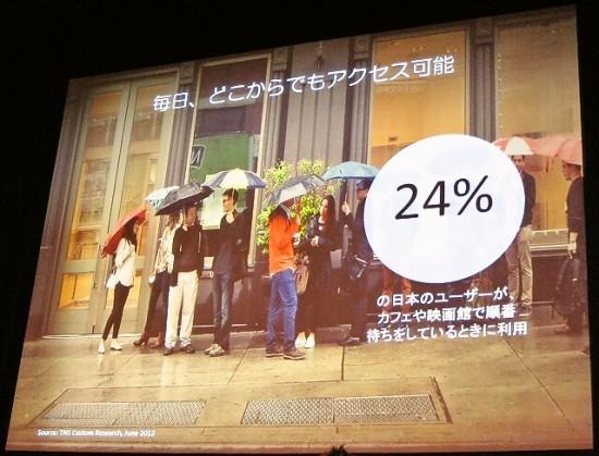 24%の日本のユーザーがカフェや映画館で順番待ちをしている時に利用