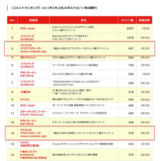 IMJ調査レポート「企業Facebook 投稿ランキング調査 vol.3 」