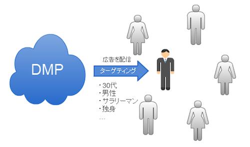 DMP基本概念図