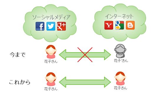ソーシャルメディアデータの活用で変化する広告配信