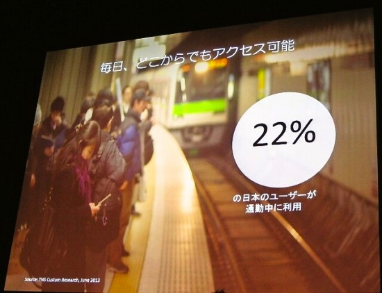 日本ユーザーの22%が通勤中に利用している
