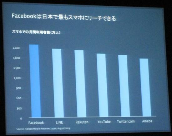 Facebookは日本で最もスマホにリーチしているメディアである