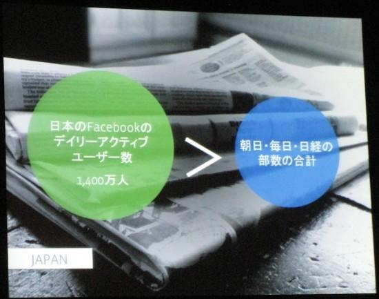 日本ではFacebookのデイリーアクティブユーザー数が朝日・毎日・日経の部数の合計を超えている