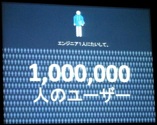 Facebookでは今、100万人のユーザーに対して1人の割合、つまり1100人のエンジニアが「モバイルファースト」の開発を急速に進めている