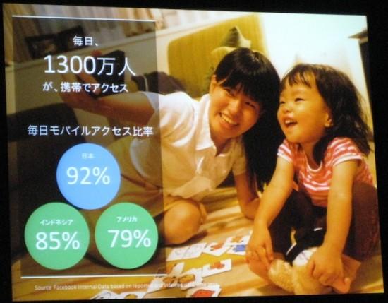 日本のデイリーアクティブユーザーの92%、1, 300万人が携帯でもアクセスしている
