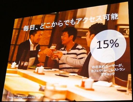 日本ユーザーの15%がカフェやバー、レストランでチェックしている