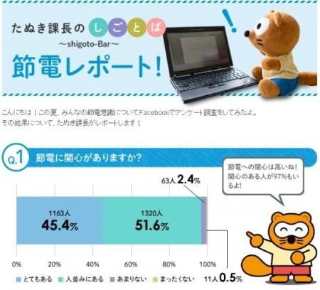 大阪ガス 節電意識についてFacebookでのアンケート調査結果
