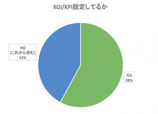 KGI/KPI設計をしているかどうか?