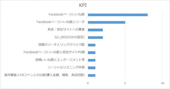 何をFacebookページのKPIにしているのか