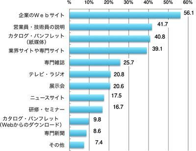 日本ブランド戦略研究所「BtoBサイト調査2013」
