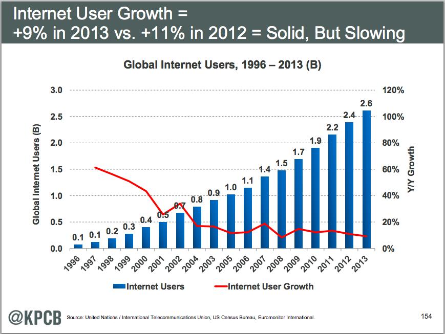 インターネットの成長が減速