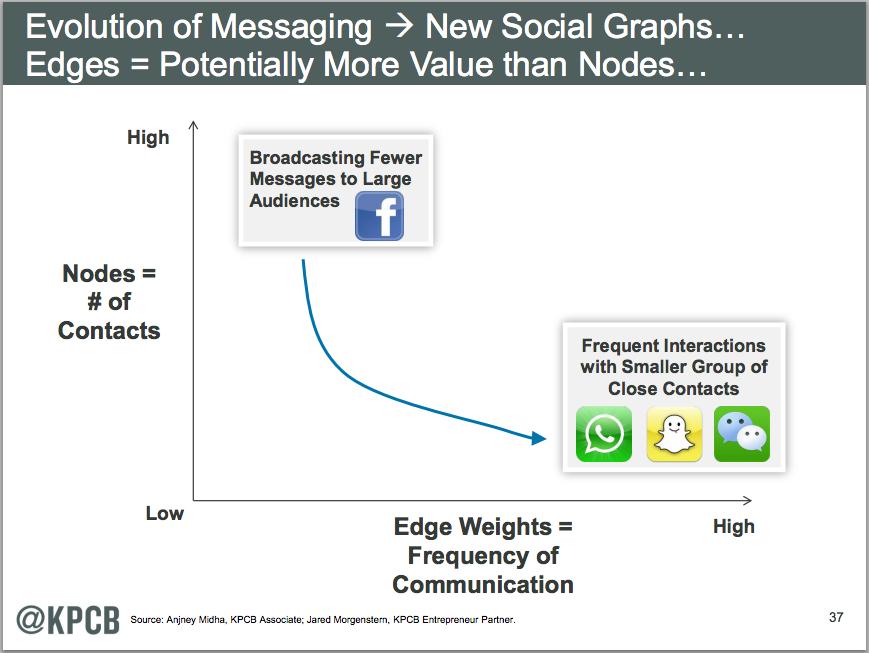 ソーシャルメディアからメッセージングアプリへ
