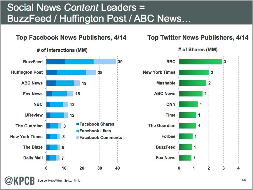 ソーシャルメディアを活用したバイラルメディアが台頭