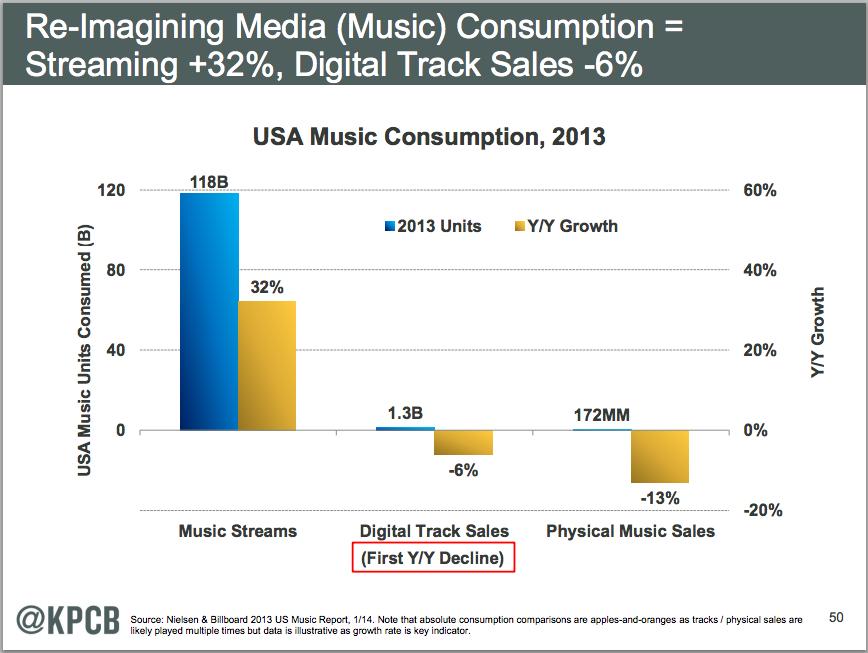 ストリーミングサービスが音楽業界を変える