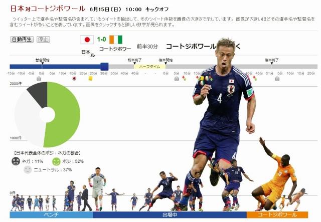 """朝日新聞 """"日本対コートジボワール""""戦のツイート分析"""