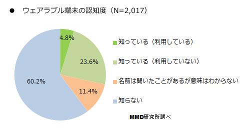 MMD研究所「ウェアラブル端末に関する調査」認知度