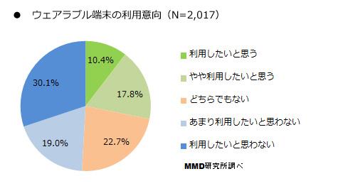 MMD研究所「ウェアラブル端末に関する調査」利用意向