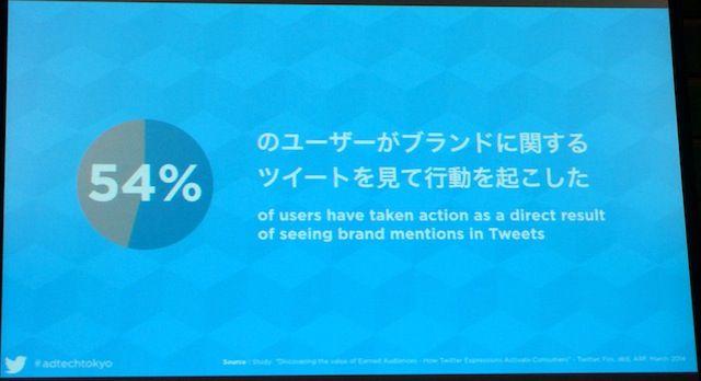 Twitterユーザーの54%はブランドに関するツイートを見て行動を起こした