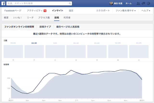 Facebookインサイト「投稿タイプ別のパフォーマンス」