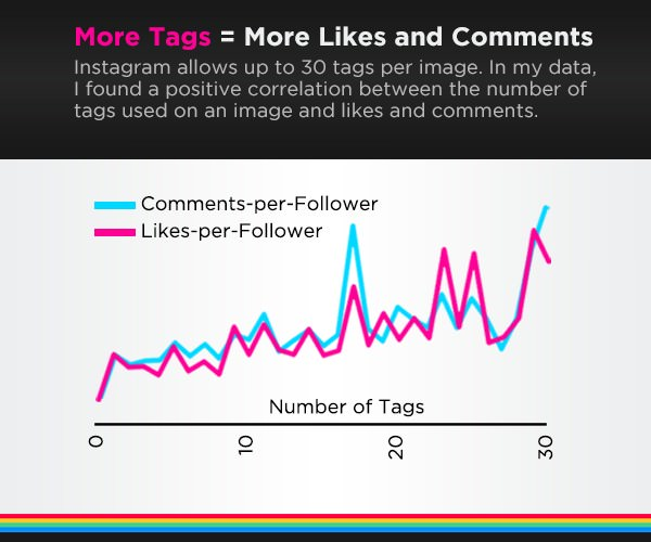 [Infographic] The Science of Instagram