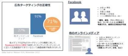 従来型オンライン広告のターゲティング精度は業界平均27%