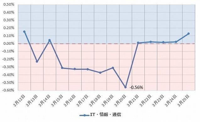 IT・情報・通信 グラフ