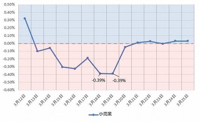 小売業 グラフ