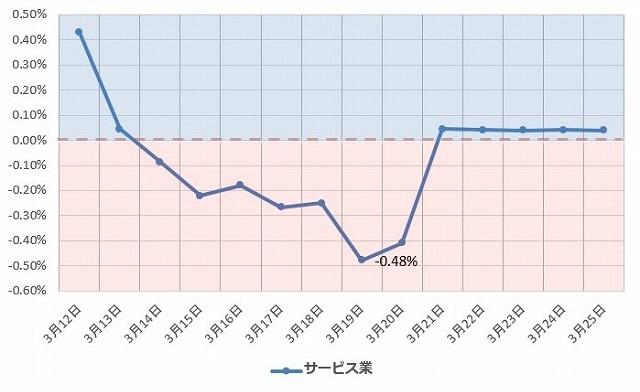 サービス業 グラフ