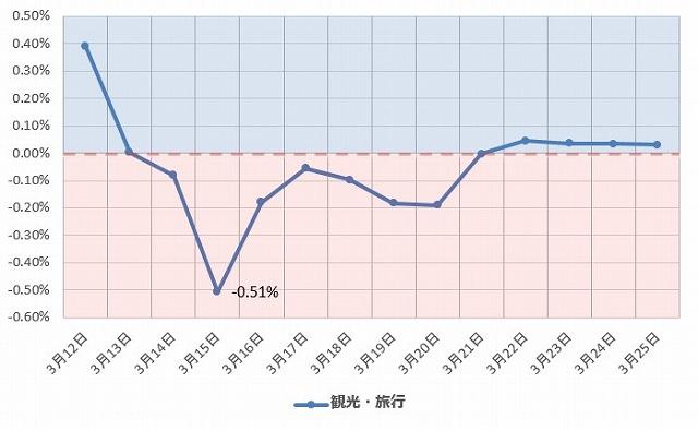 観光・旅行 グラフ