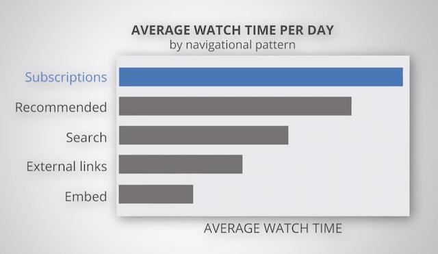 チャンネル登録者は、埋め込み動画よりも4倍近く視聴時間が長い