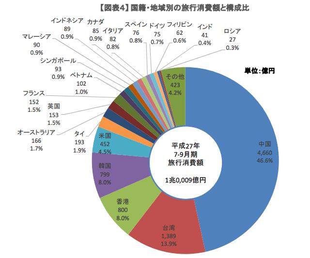 観光庁「訪日外国人消費動向調査 平成27年7-9月期の調査結果(速報)」図表4