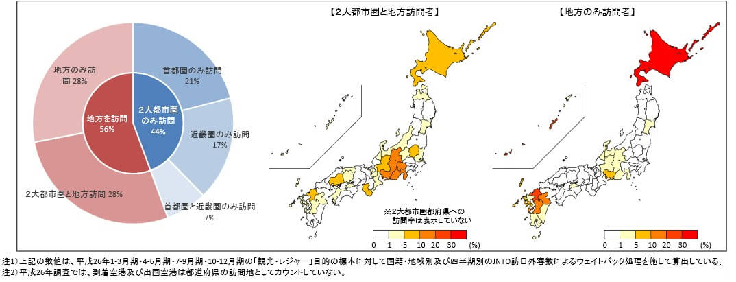 観光庁 訪日外国人消費動向調査(平成27年7月~9月期)概況グラフ