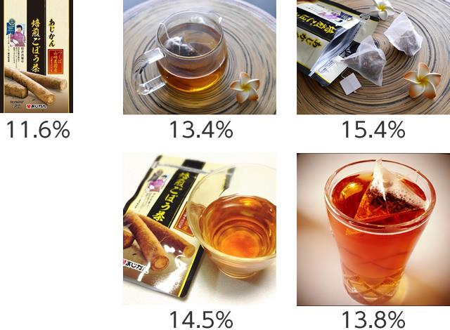 「つくば山﨑農園産あじかん焙煎ごぼう茶」ECサイト画像差し替え後の画像別CVR