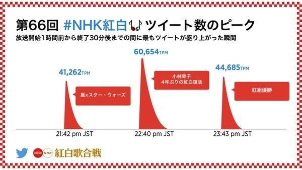 2015年紅白歌合戦のハッシュタグ「#NHK紅白」のツイート数データ