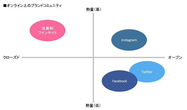 オンラインコミュニティのポジションマトリクス