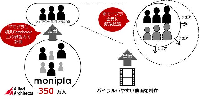 「モニプラ」オーディエンスデータを活用したターゲティングによる動画広告配信フロー