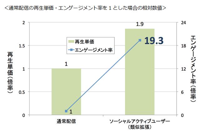 通常配信の再生単価・エンゲージメント率を1とした場合の相対数値