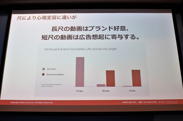 15秒の動画は広告想起、30秒や2分の動画はブランド好意に影響を与えることを示すGoogleの調査データ