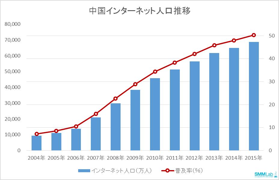 中国インターネット人口推移