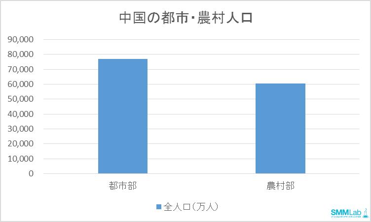 中国の都市・農村人口