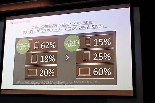 ウェブ広告への接触機会の62%がモバイル経由で発生している