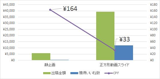 長方形静止画と正方形動画でのFacebook広告配信結果比較